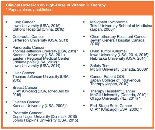 high dose iv vitamin c riordan clinicivcstudies