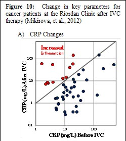 IVC-Protocol-Vitamin-C-Research-Riordan-Clinic-CRP-Changes
