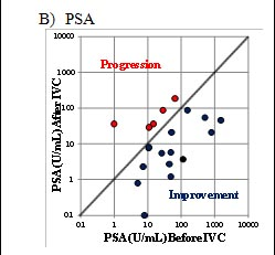 IVC-Protocol-Vitamin-C-Research-Riordan-Clinic-PSA-Graph