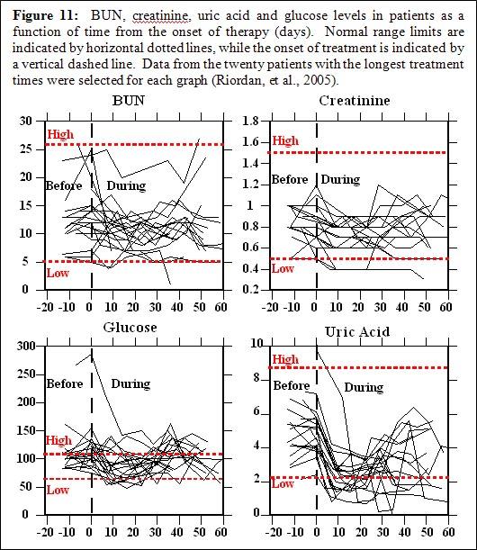 IVC-Protocol-Vitamin-C-Research-Riordan-Clinic-Bun-Creatinine-Glucose-Uric-Acid