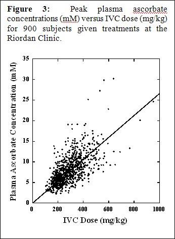 IVC-Protocol-Vitamin-C-Research-Riordan-Clinic-Plasma-Concentrations