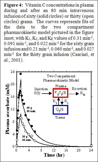 IVC-Protocol-Vitamin-C-Research-Riordan-Clinic-Concentrations-Plasma