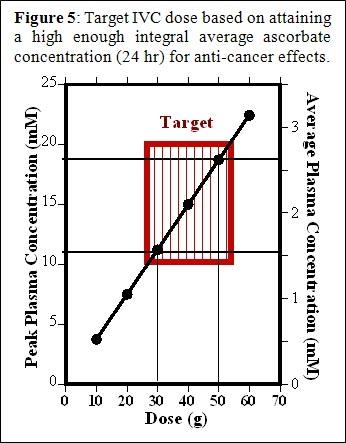 IVC-Protocol-Vitamin-C-Research-Riordan-Clinic-Target-IVC